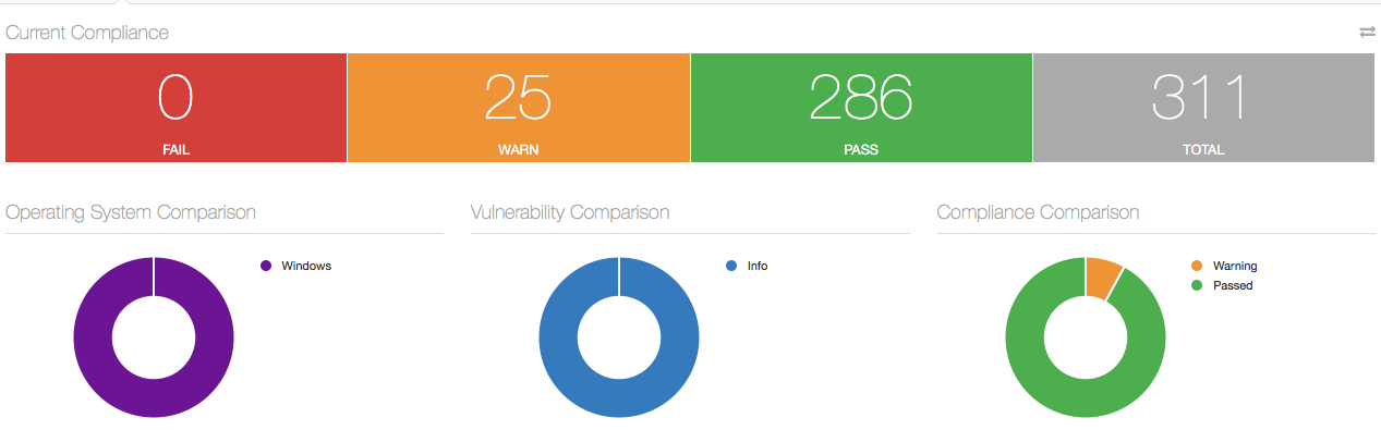 Nessus Dashboard Compliance Pass