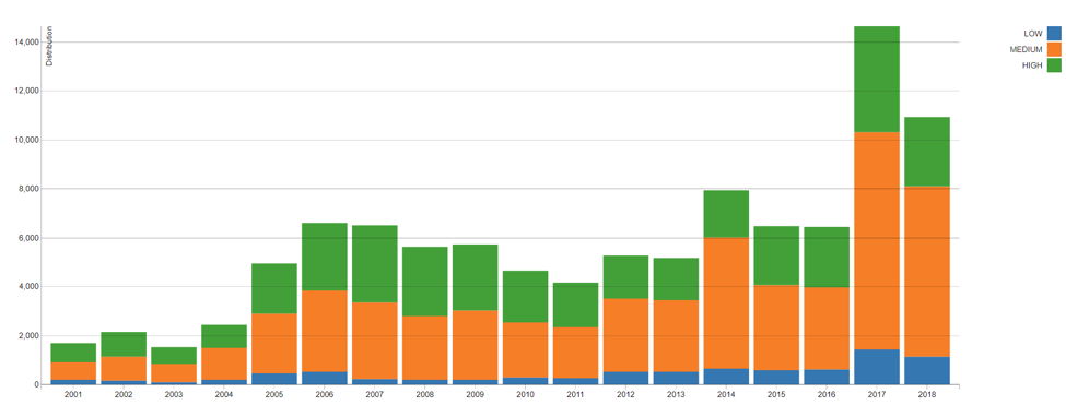 Vulnerability distribution trends over time (Source: NVD)