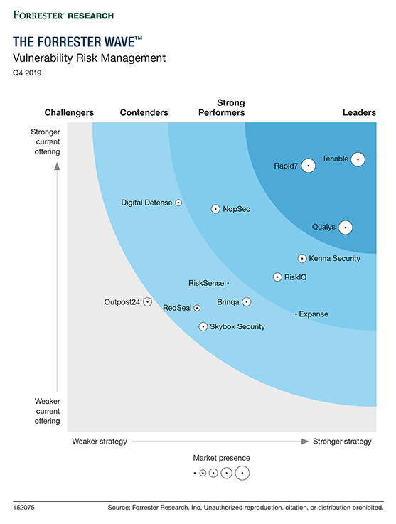 Tenable Named a Leader in Vulnerability Risk Management, Q4 2019 The Forrester Wave