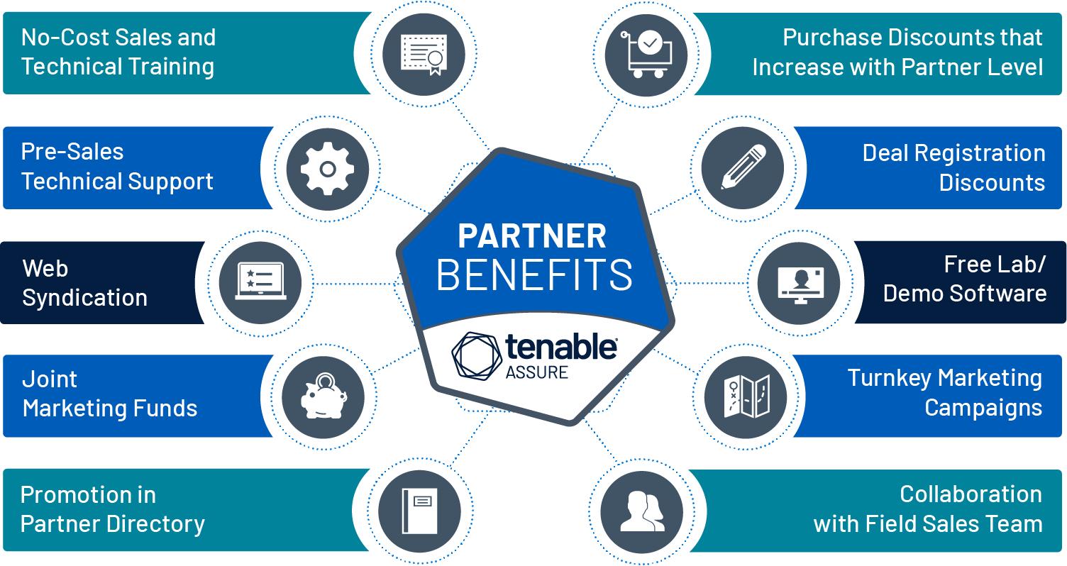 Tenable 合作伙伴受益图