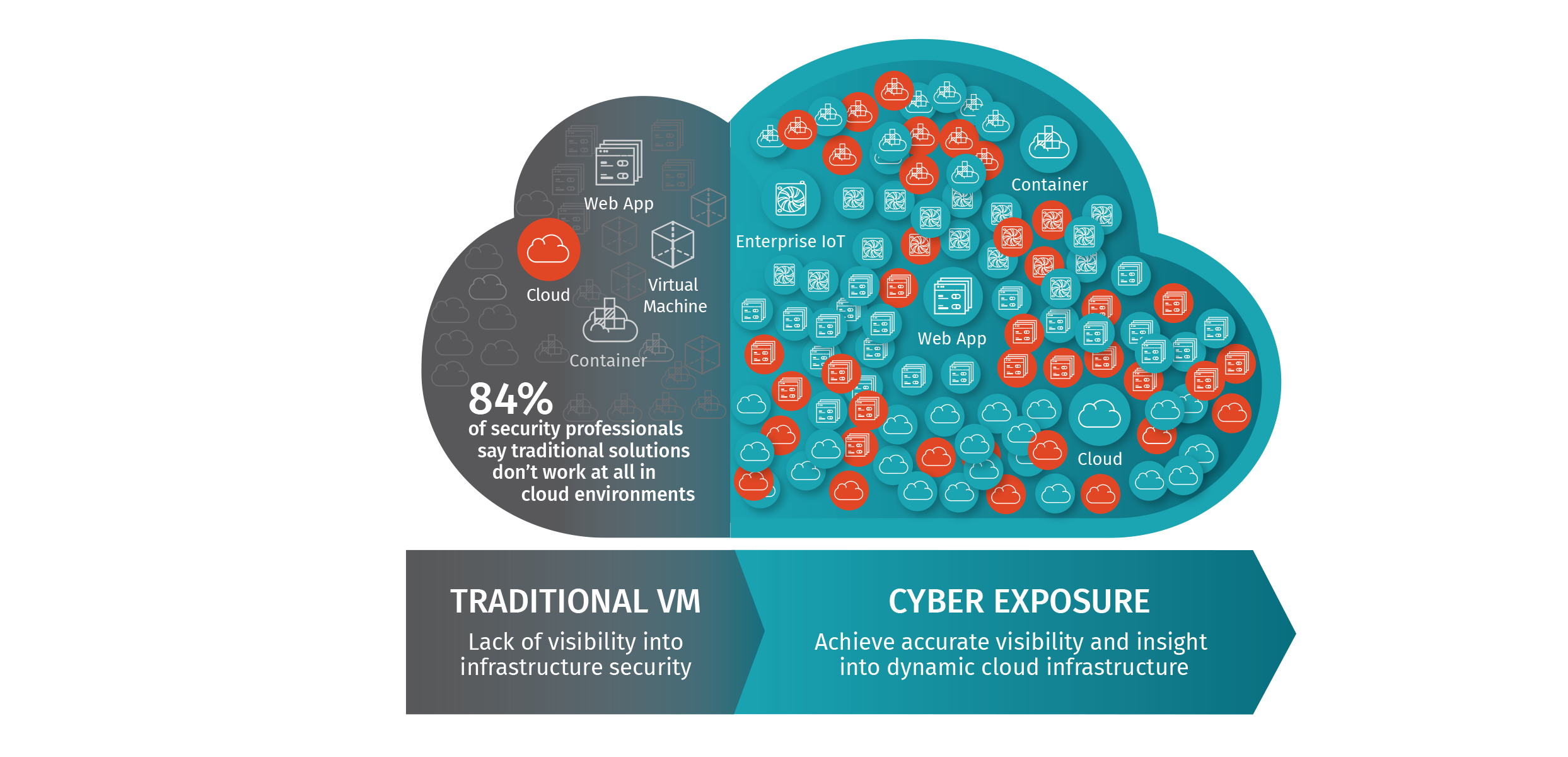 Tenable io | Solutions for Cloud Security