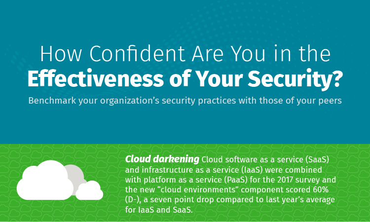 How Confident Are You in the