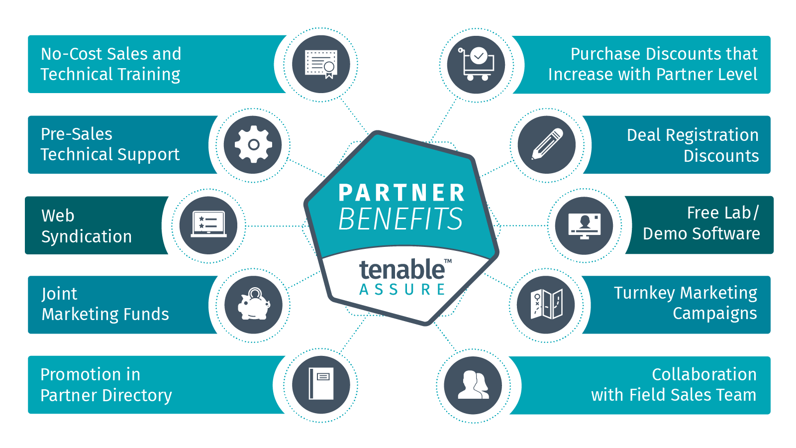 Partners   Tenable™