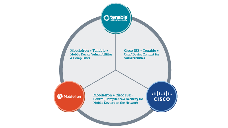 Tenable, MobileIron, Cisco solution diagram