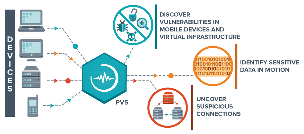 Hackers mail passive vulnerability scanner pvs 40 nessus provides visibility into both server and client side vulnerabilities discovers the use of common protocols and services eg http sql file sharing malvernweather Choice Image