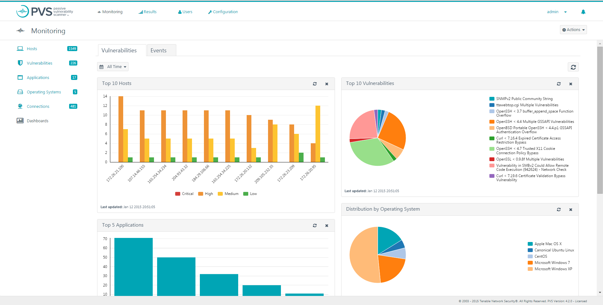 pvs finds vulnerabilities dashboard
