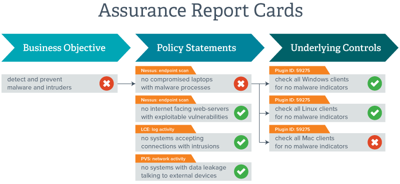 Assurance Report Card diagram