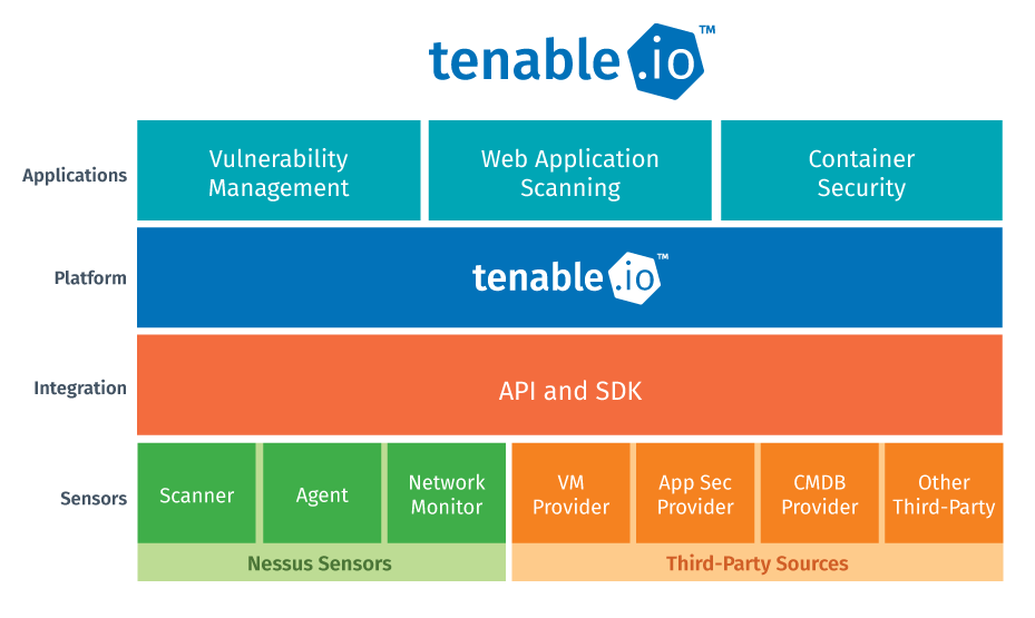 diagram of tenable.io