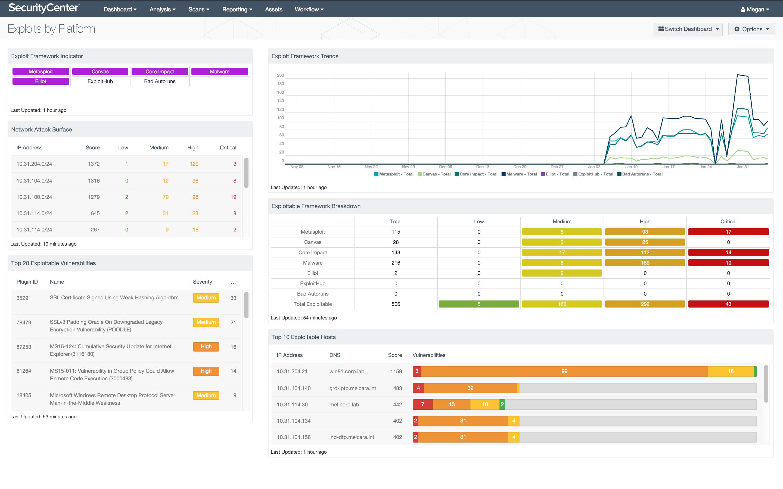 Exploits by Platform Dashboard Screenshot