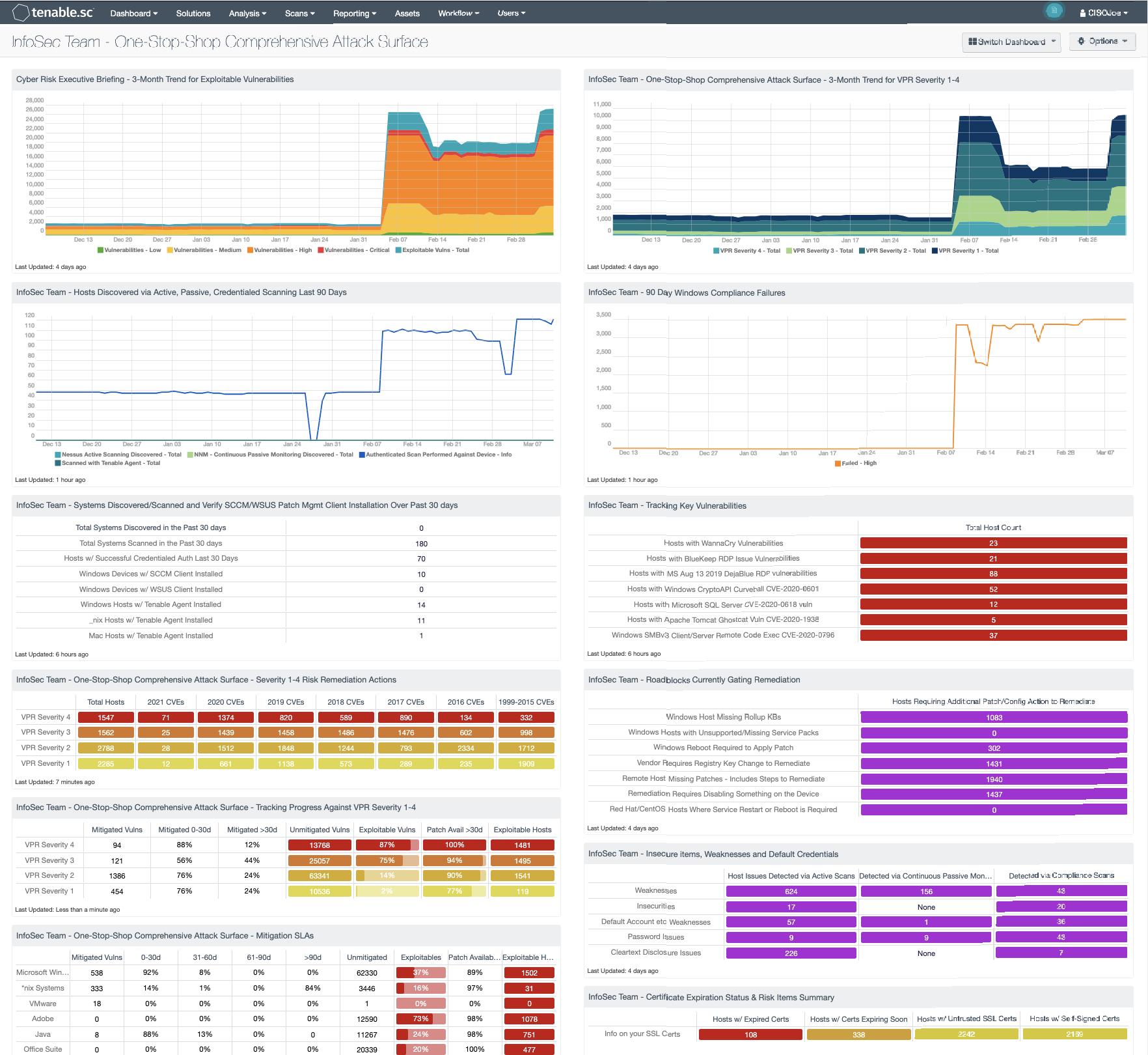 InfoSec Team – One-Stop Shop Comprehensive Attack Surface