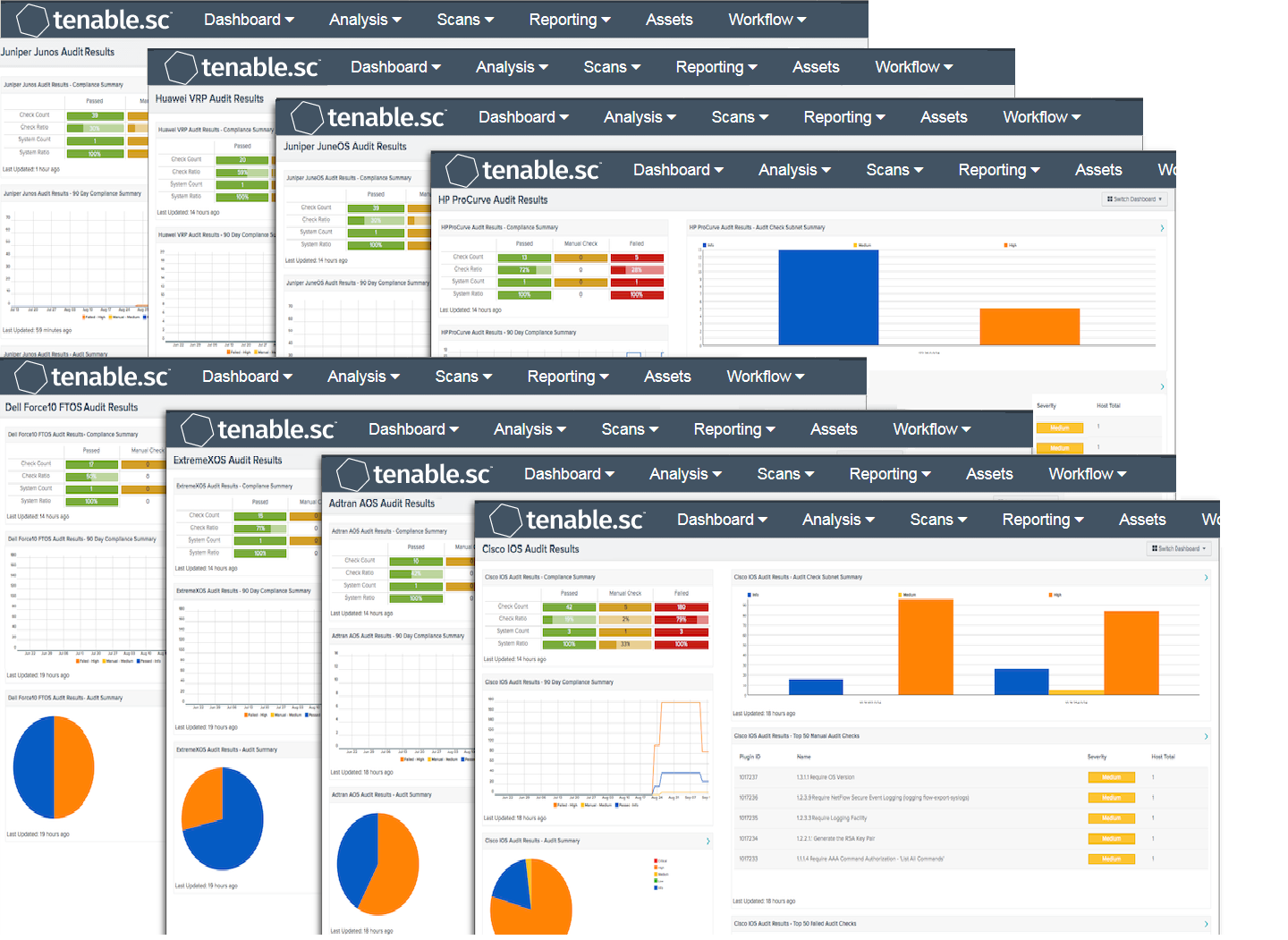 Network Device Audit Dashboards