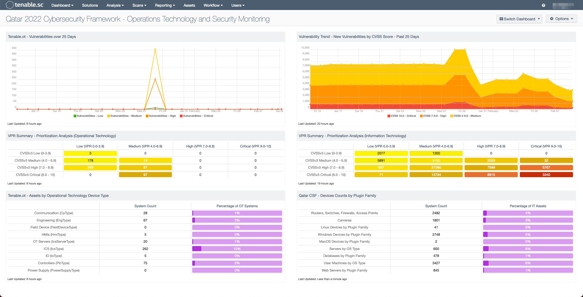 Qatar 2022 Cybersecurity Operations Technology Security Monitoring Dashboard