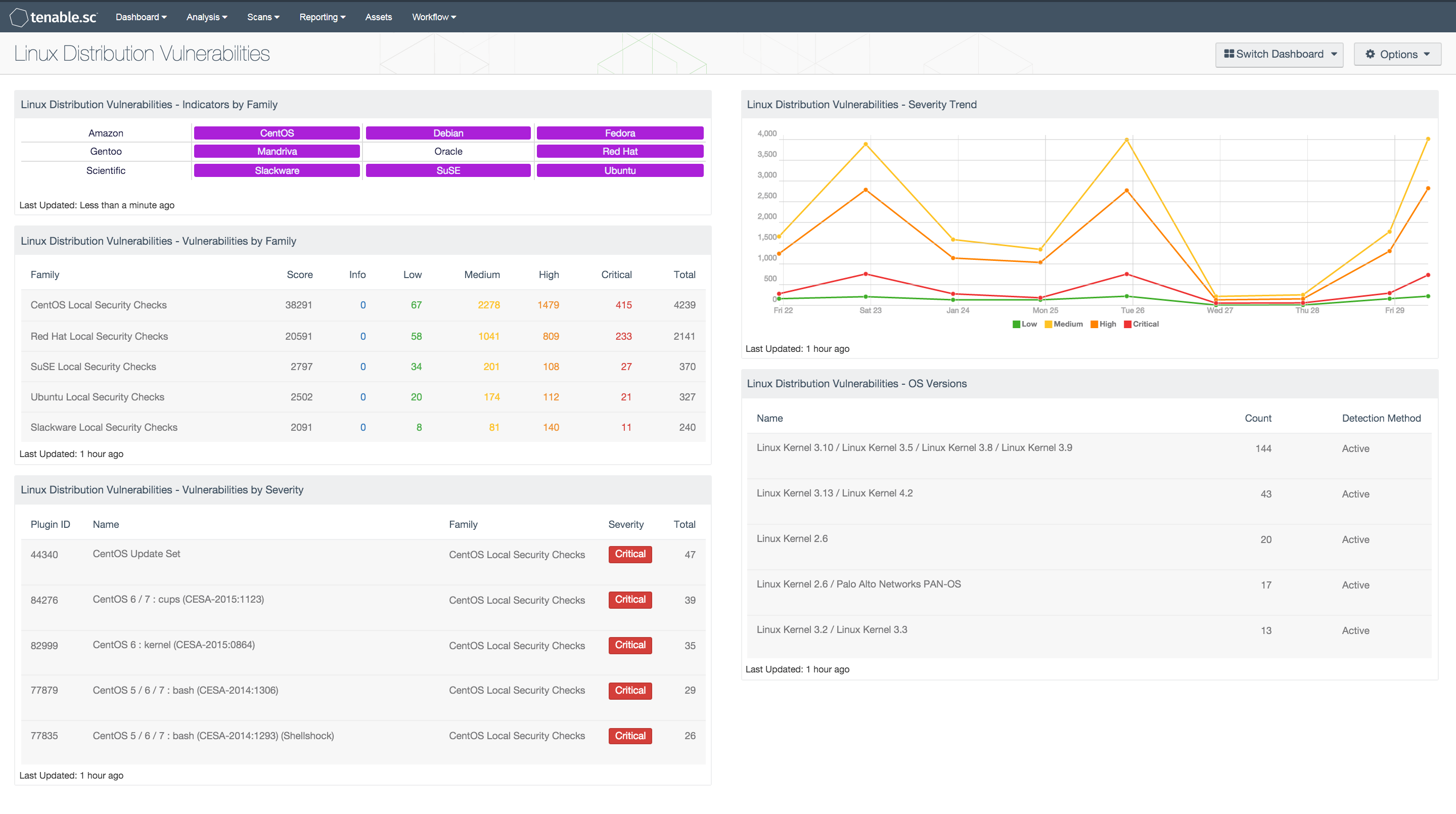 Unix And Linux Distribution Vulnerabilities Sc Dashboard Tenable