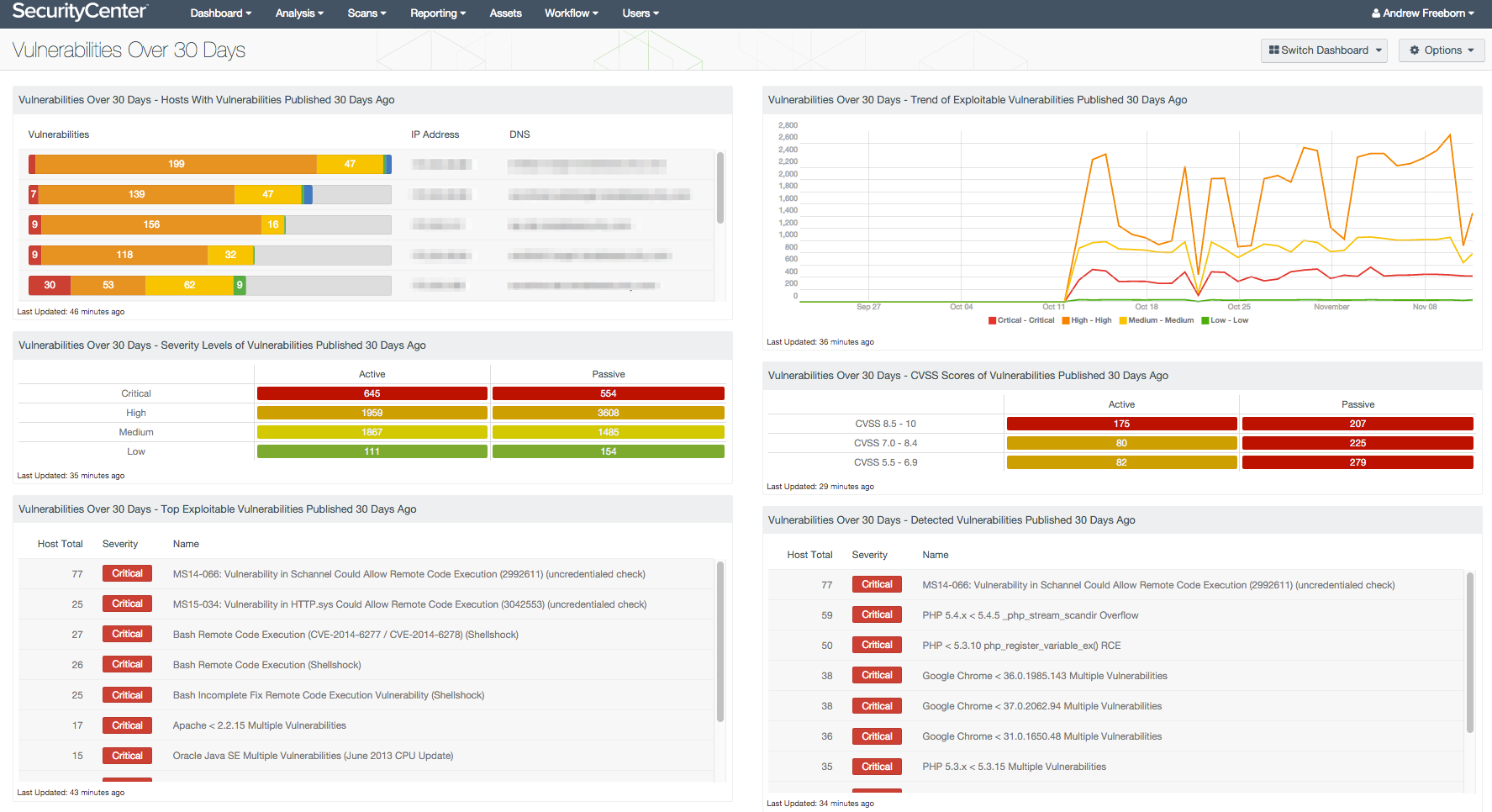 Vulnerabilities Over 30 Days Dashboard