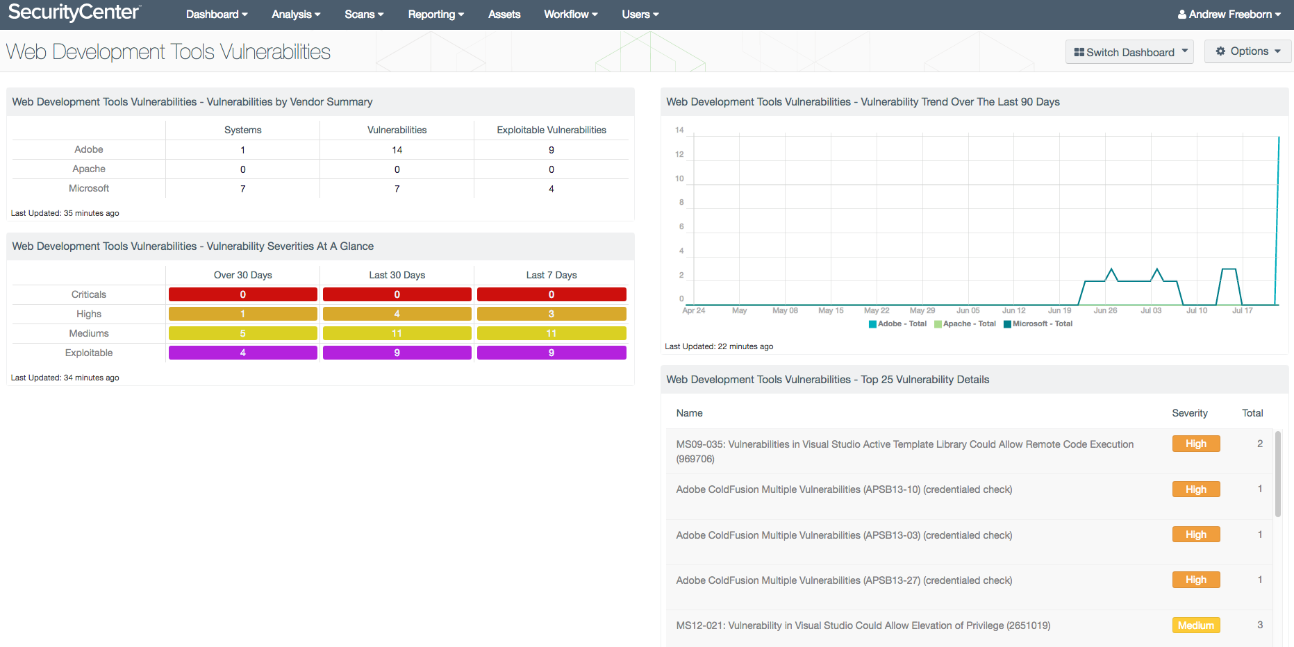 Web Development Tools Vulnerabilities - SC Dashboard | Tenable®
