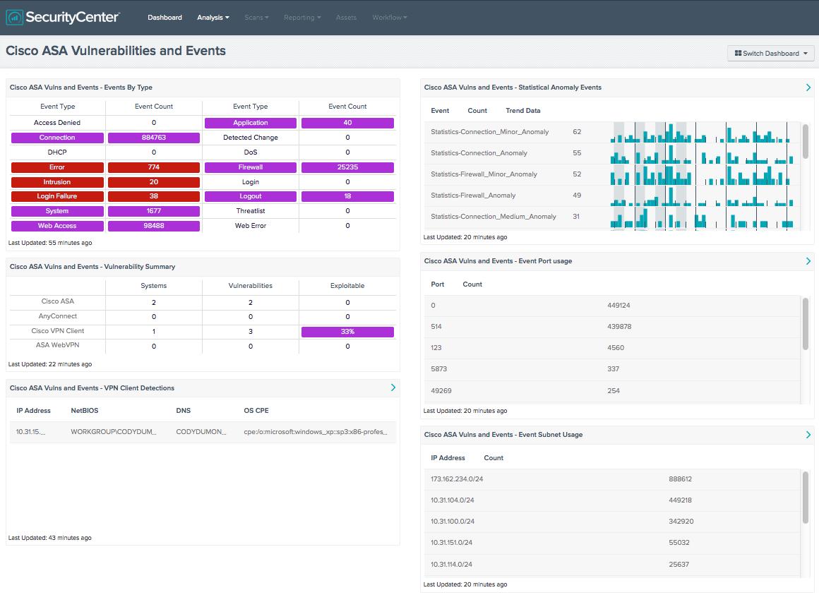 Cisco ASA Vulnerabilities and Events - SC Dashboard | Tenable®