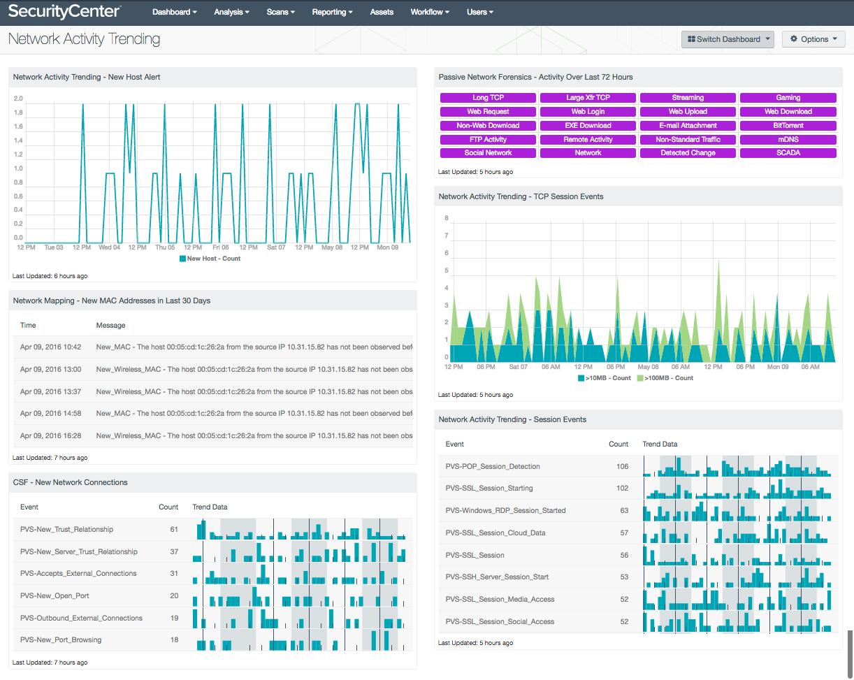 Network Activity Trending Dashboard Screenshot