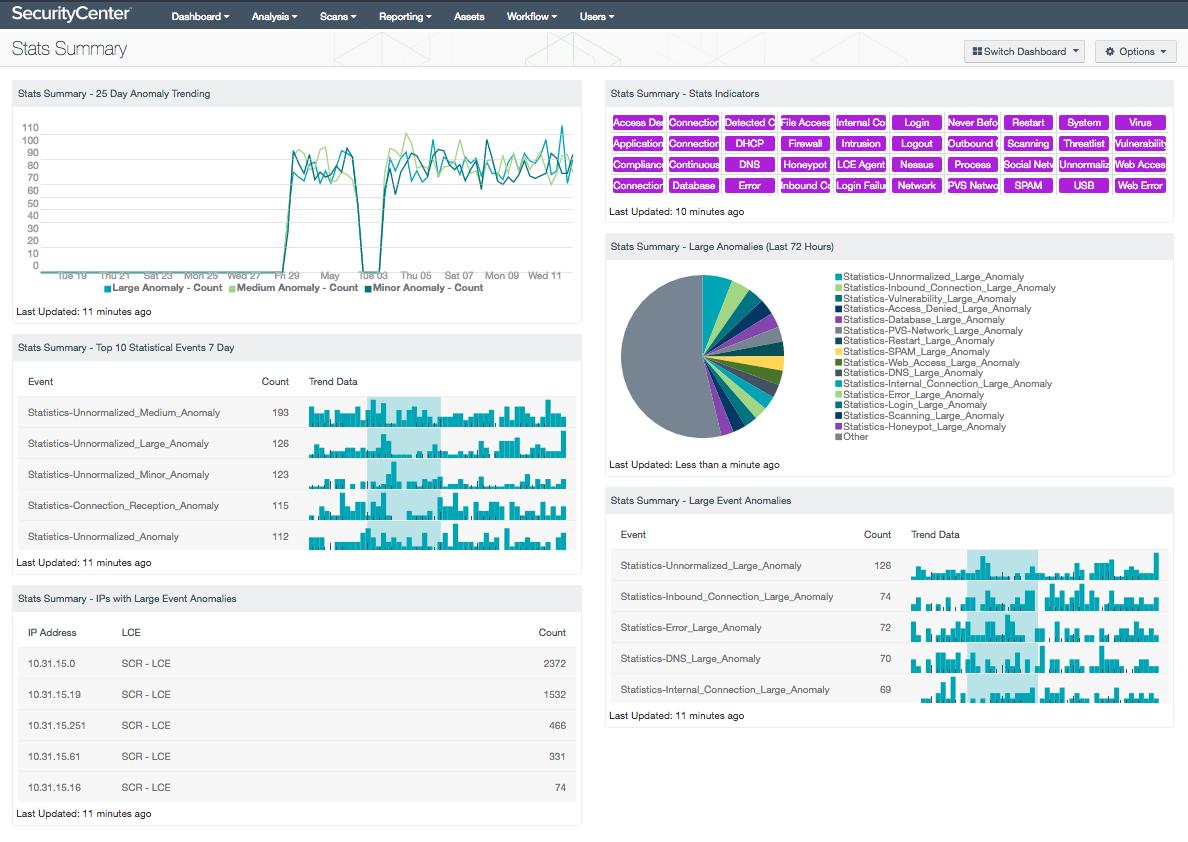 Stats Summary Dashboard Screenshot