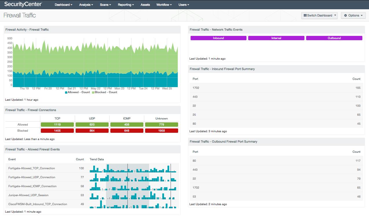 Firewall Traffic Dashboard Screenshot