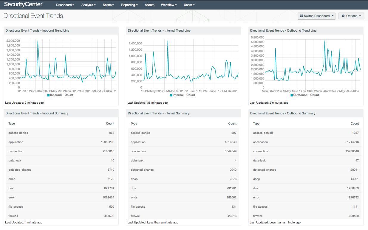 Directional Event Trends Screenshot