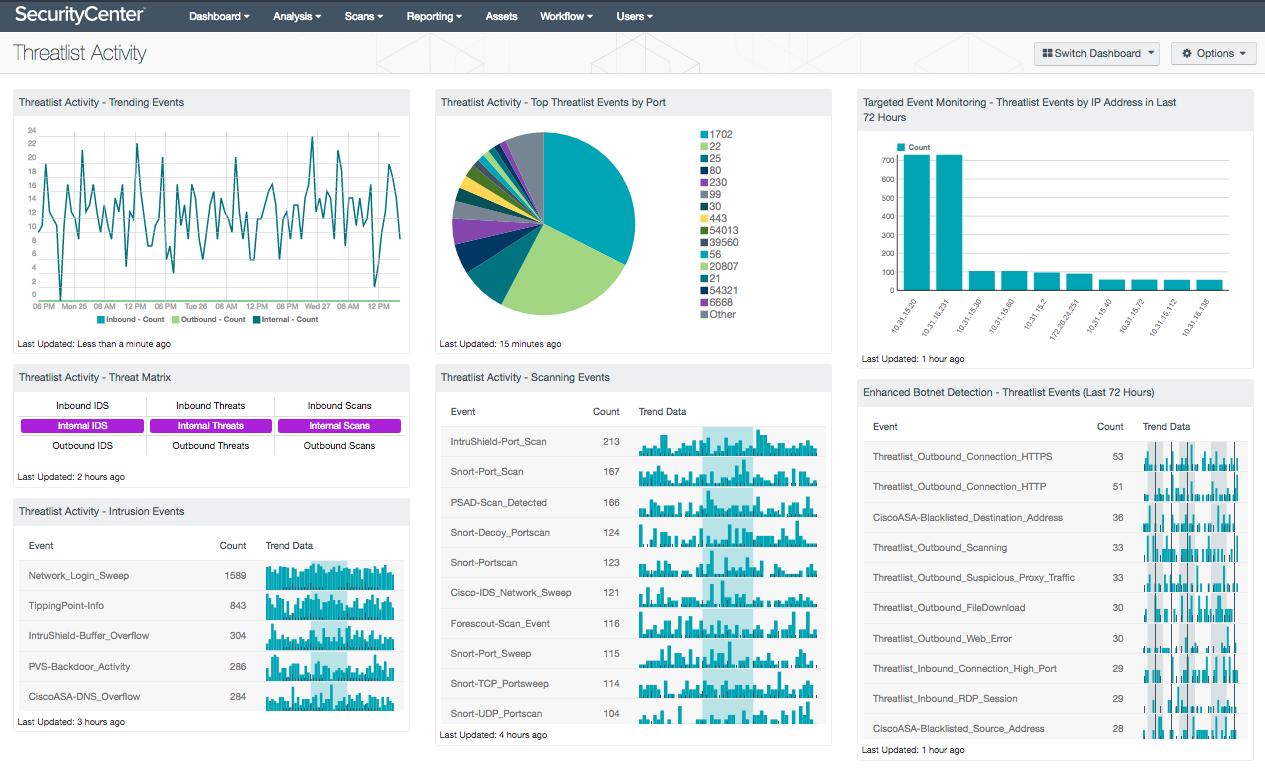 Threatlist Activity Dashboard Screenshot