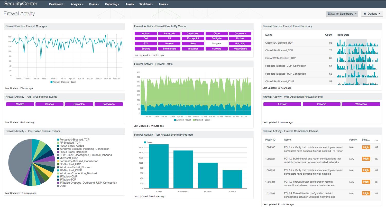Firewall Activity Dashboard Screenshot