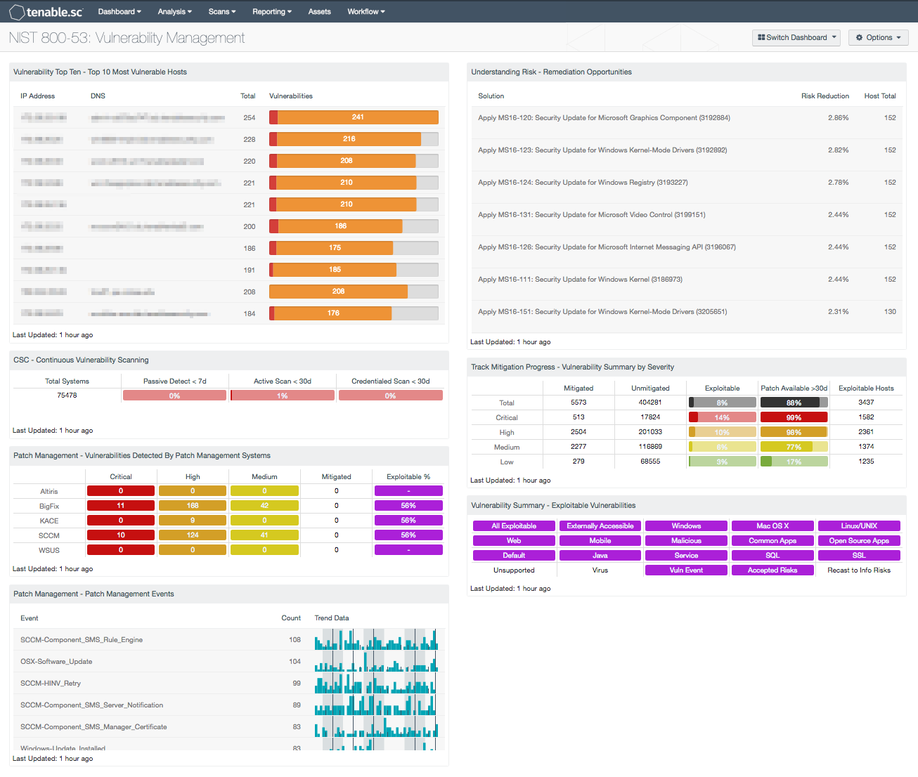 NIST 800-53: Vulnerability Management - SC Dashboard | Tenable®