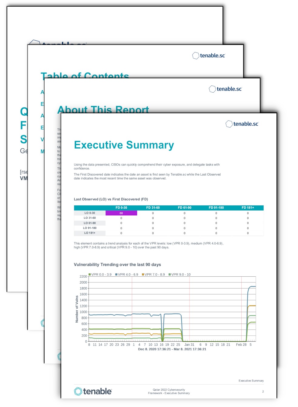 Qatar 2022 Cybersecurity Framework Executive Summary Report