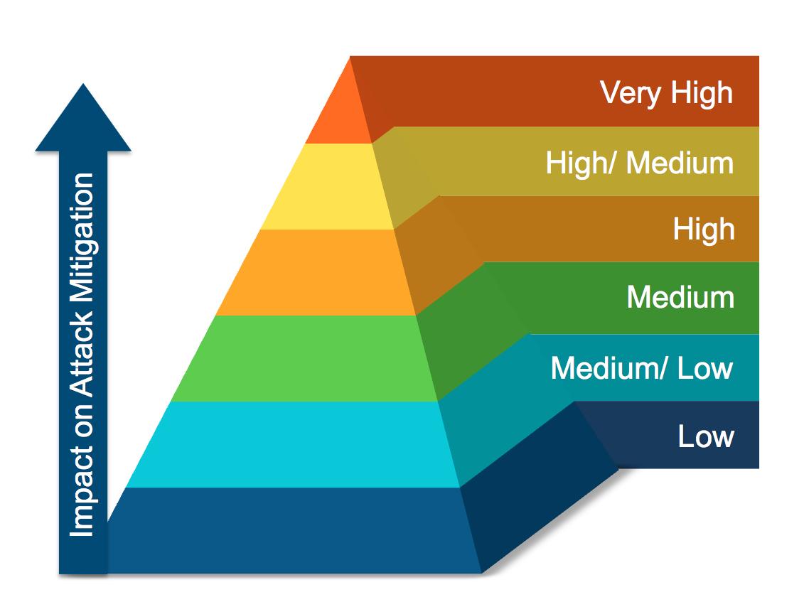 Bottom of pyramid strategies boost bottom line