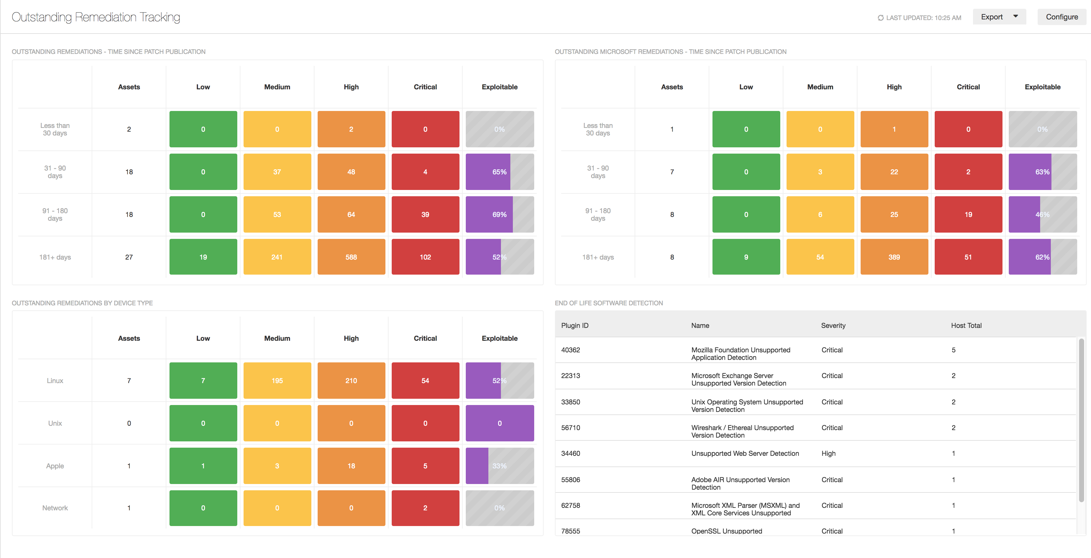 Outstanding Remediation Tracking Dashboard