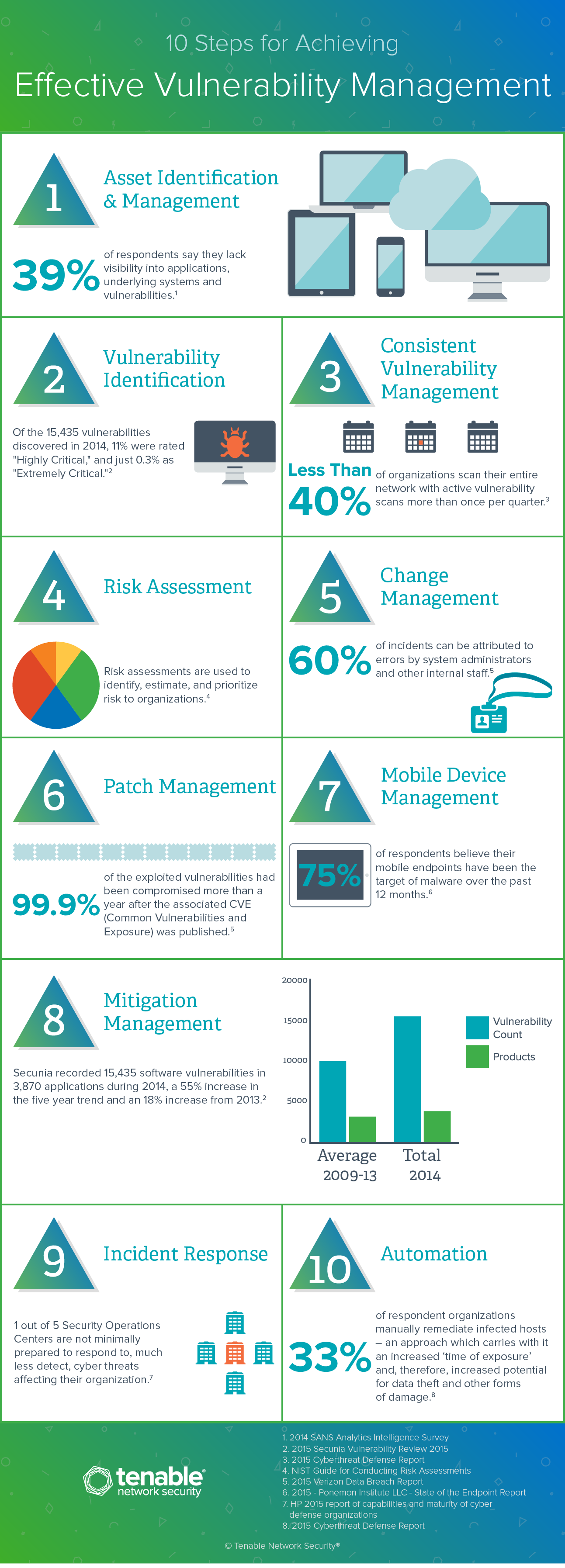 10 Steps for Achieving Effective Vulnerability Management Infographic