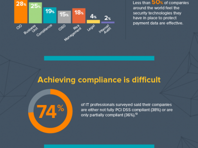 pci dss infographic infographic tenable