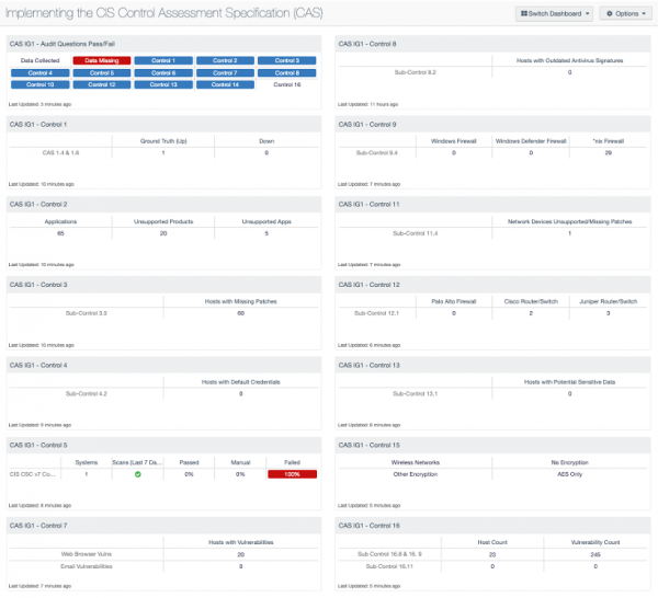 Implementing the CIS Control Assessment Specification (CAS) Dashboard