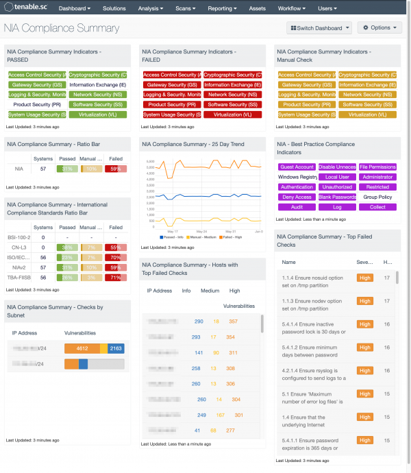 NIA Compliance Summary Dashboard screenshot