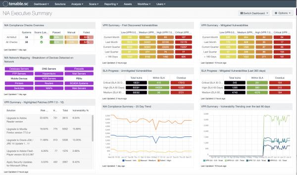 NIA Executive Summary Dashboard Screenshot