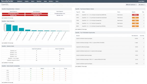 Securitycenter Dashboards Tenable