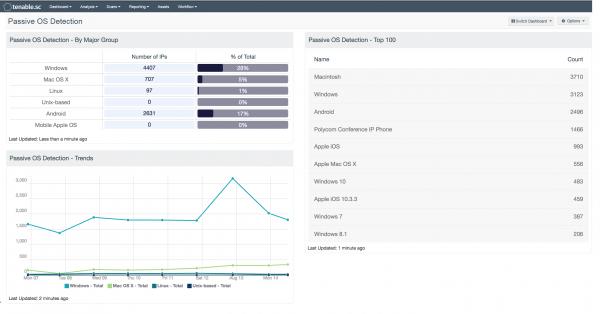 Passive OS Detection Dashboard Screenshot