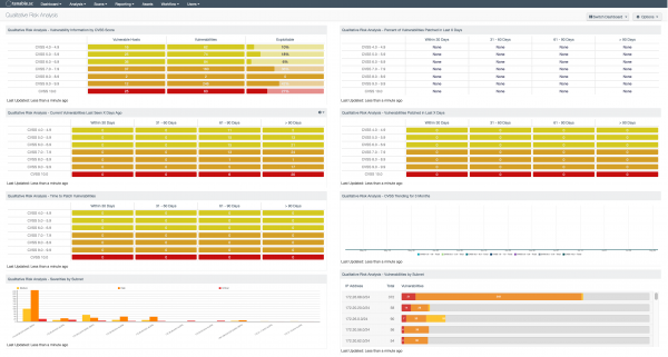 Qualitative Risk Analysis Dashboard Screenshot