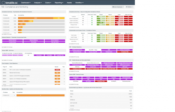 RBI: Compliance and Monitoring Dashboard Screenshot