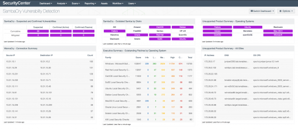 SambaCry Vulnerability Detection Dashboard Screenshot