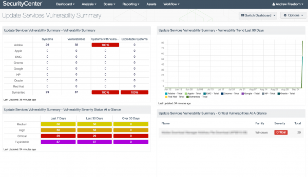 Update Services Vulnerability Summary Dashboard