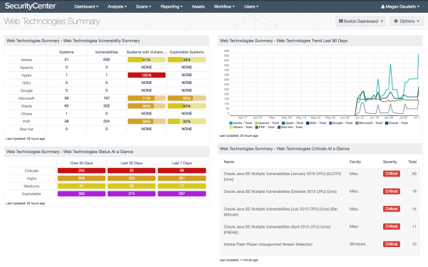 Web Technologies Summary Dashboard Screenshot