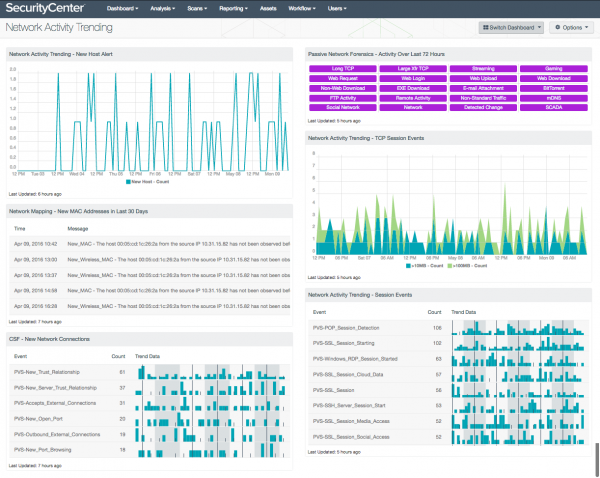 Network Activity Trending Dashboard Screenshot