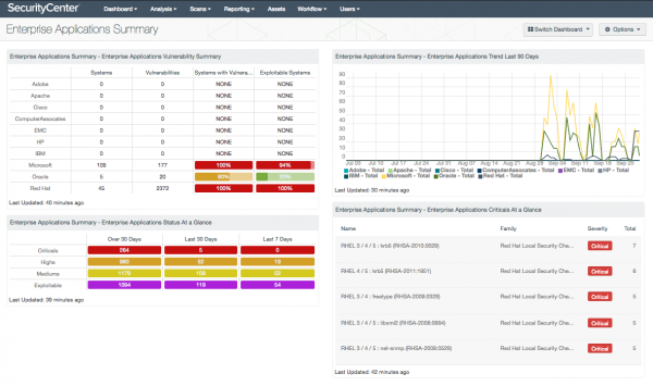 Enterprise Application Summary Dashboard Screenshot