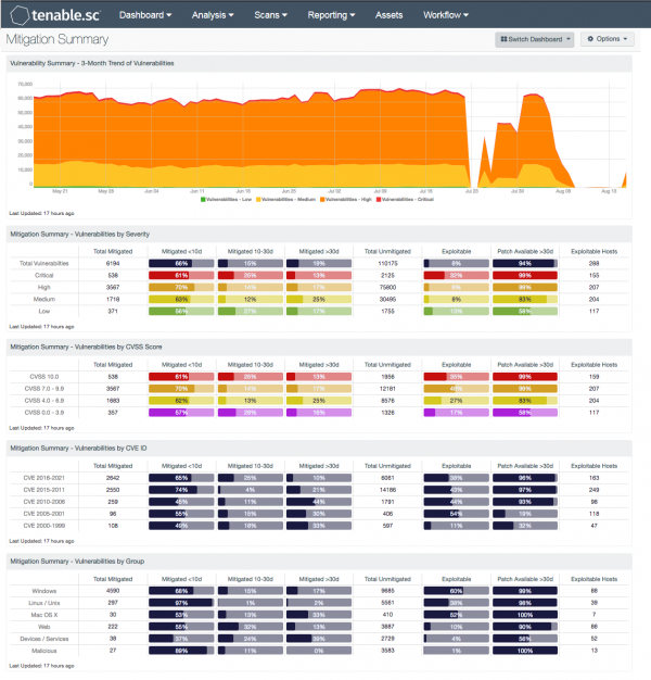 Mitigation Summary Dashboard Screenshot